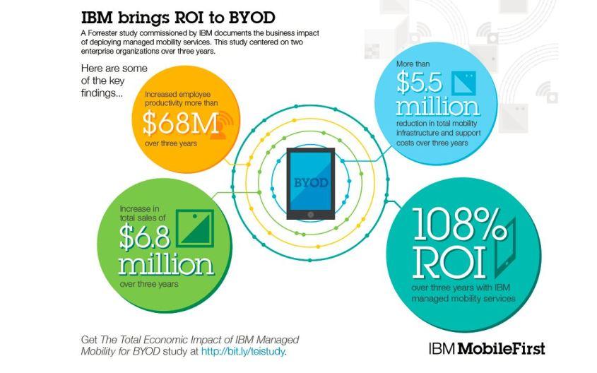 ibm-mobile